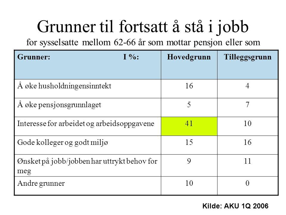 Grunner til fortsatt å stå i jobb for sysselsatte mellom 62-66 år som mottar pensjon eller som kunne fått pensjon, hvis de ønsket Grunner: I %:Hovedgr