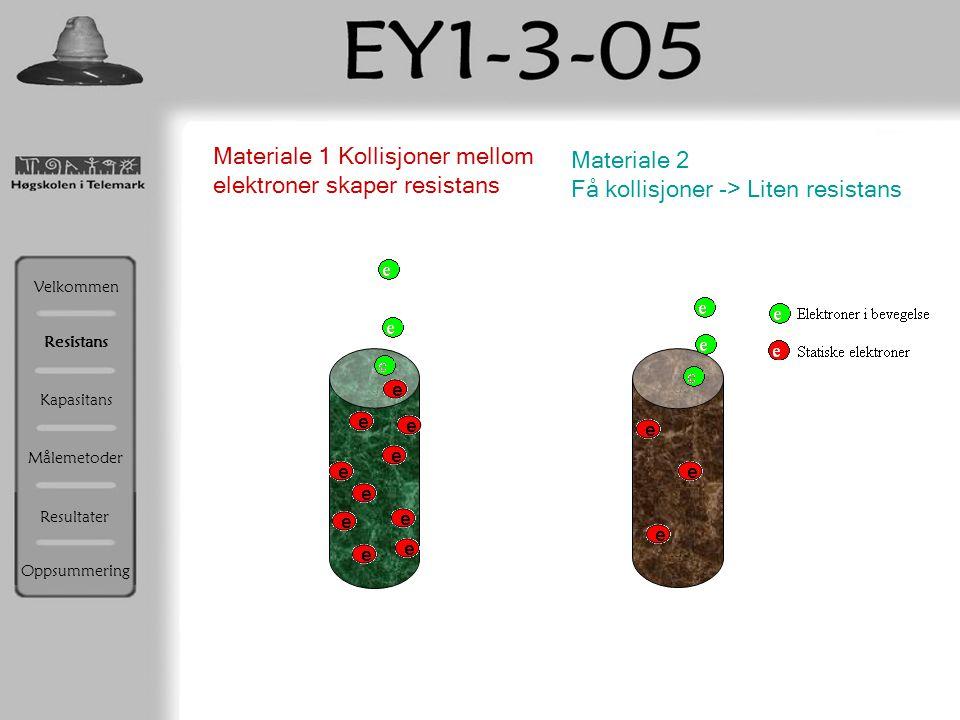 Materiale 1 Kollisjoner mellom elektroner skaper resistans Materiale 2 Få kollisjoner -> Liten resistans Resistans Velkommen Kapasitans Målemetoder Re