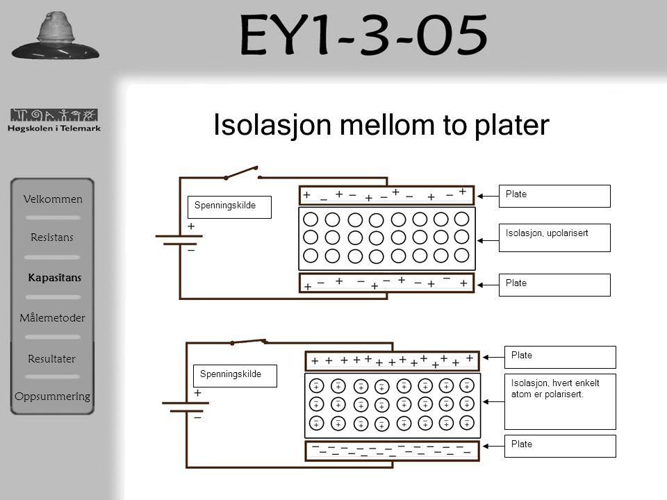 Plate Isolasjon, upolarisert Spenningskilde Plate Isolasjon, hvert enkelt atom er polarisert. Isolasjon mellom to plater Resistans Velkommen Kapasitan