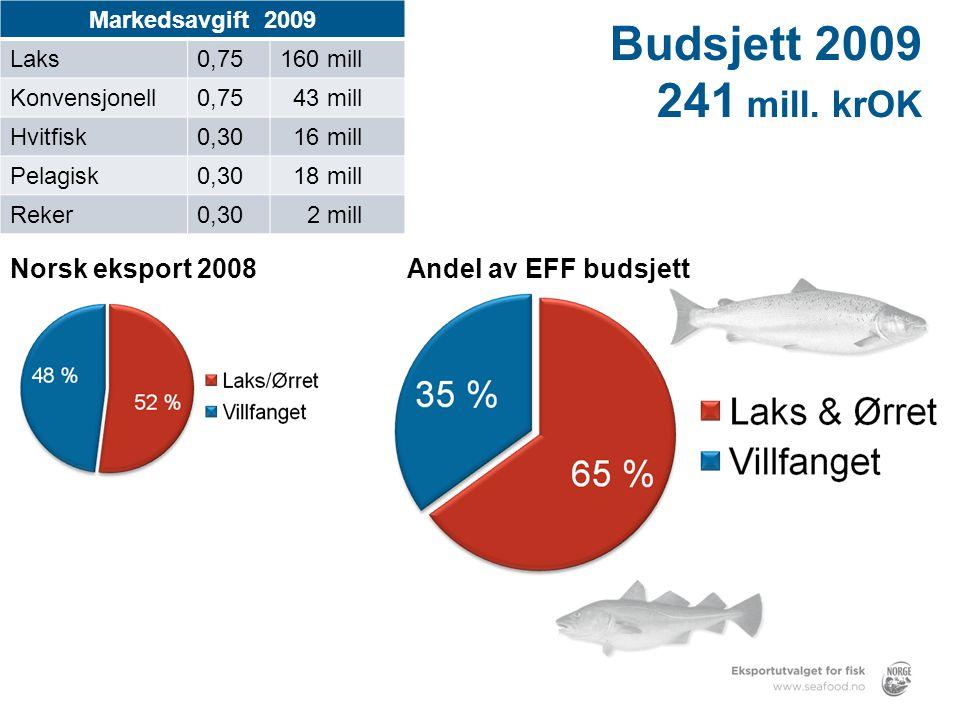 Budsjett 2009 241 mill.