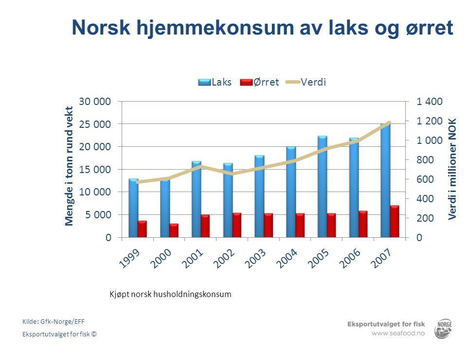 Norsk hjemmekonsum av laks og ørret Kjøpt norsk husholdningskonsum Kilde: Gfk-Norge/EFF Eksportutvalget for fisk ©