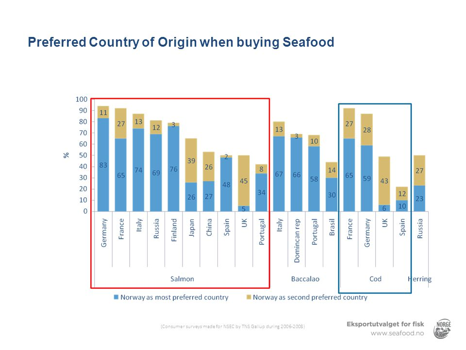 Preferred Country of Origin when buying Seafood (Consumer surveys made for NSEC by TNS Gallup during 2006-2008)
