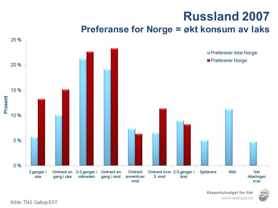 Russland 2007 Preferanse for Norge = økt konsum av laks Kilde: TNS Gallup/EFF