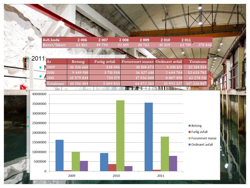  2011:  Miljøsanerte for 161 mill.  Avhendet bygningsmasse: 160 000 m 2  63 000 m 2 revet/sikret  2012: Miljøbudsjett på 192 mill.  Ved 40-60 %