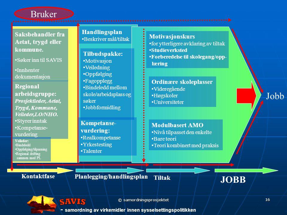 - samordning av virkemidler innen sysselsettingspolitikken © samordningsprosjektet 16 Kontaktfase Tiltak Planlegging/handlingsplan JOBB Jobb Bruker Saksbehandler fra Aetat, trygd eller kommune.