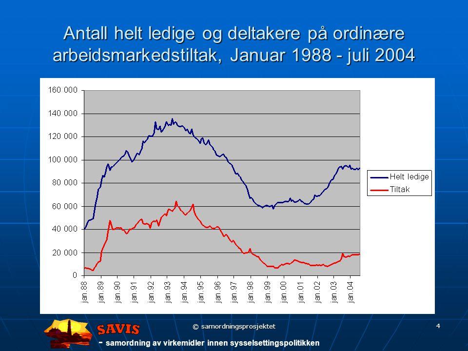 - samordning av virkemidler innen sysselsettingspolitikken © samordningsprosjektet 4 Antall helt ledige og deltakere på ordinære arbeidsmarkedstiltak, Januar 1988 - juli 2004