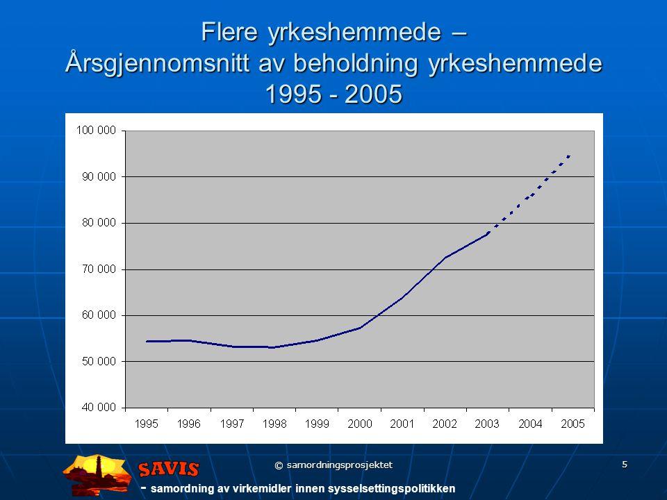 - samordning av virkemidler innen sysselsettingspolitikken © samordningsprosjektet 5 Flere yrkeshemmede – Årsgjennomsnitt av beholdning yrkeshemmede 1995 - 2005