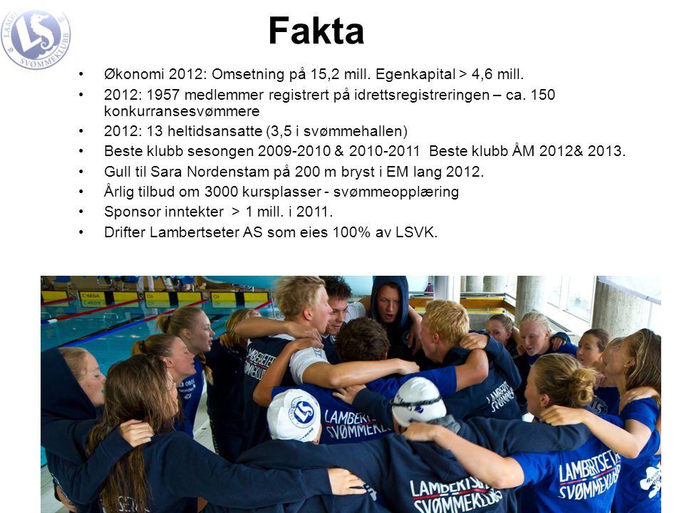 Fakta •Økonomi 2012: Omsetning på 15,2 mill. Egenkapital > 4,6 mill. •2012: 1957 medlemmer registrert på idrettsregistreringen – ca. 150 konkurransesv
