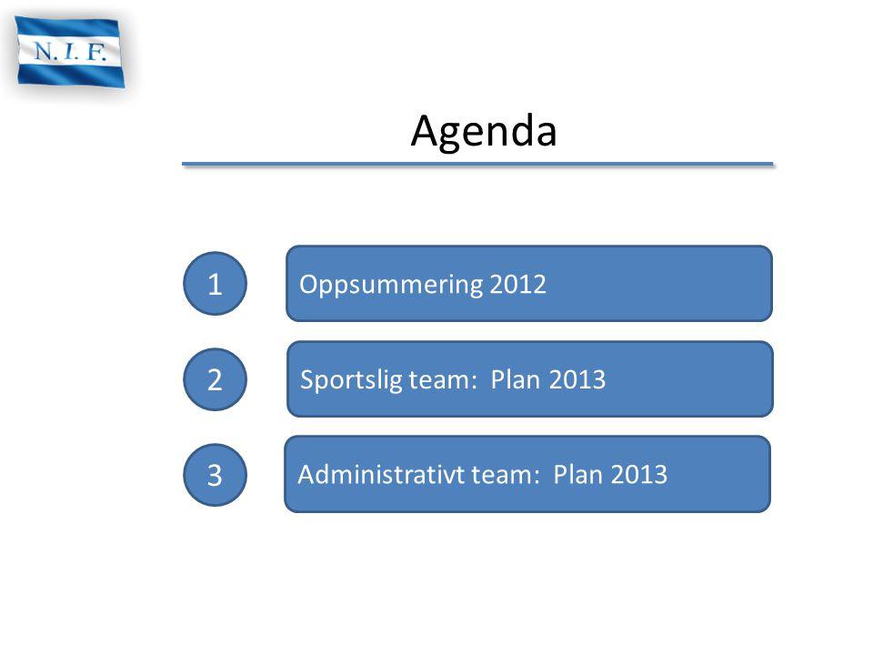 Agenda 1 2 3 Oppsummering 2012 Sportslig team: Plan 2013 Administrativt team: Plan 2013
