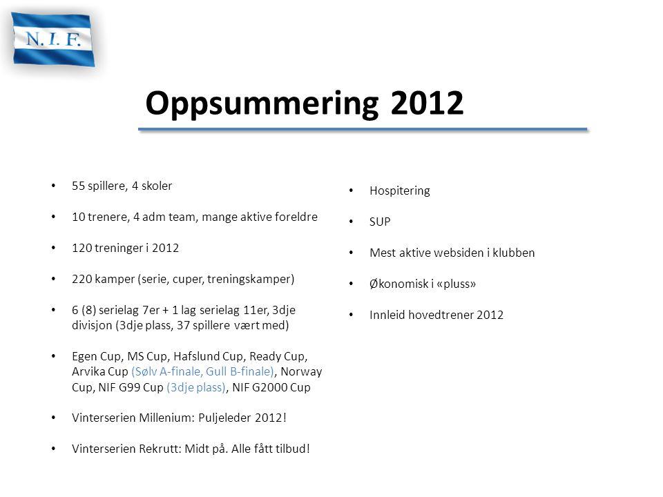 Oppsummering 2012 • 55 spillere, 4 skoler • 10 trenere, 4 adm team, mange aktive foreldre • 120 treninger i 2012 • 220 kamper (serie, cuper, treningsk
