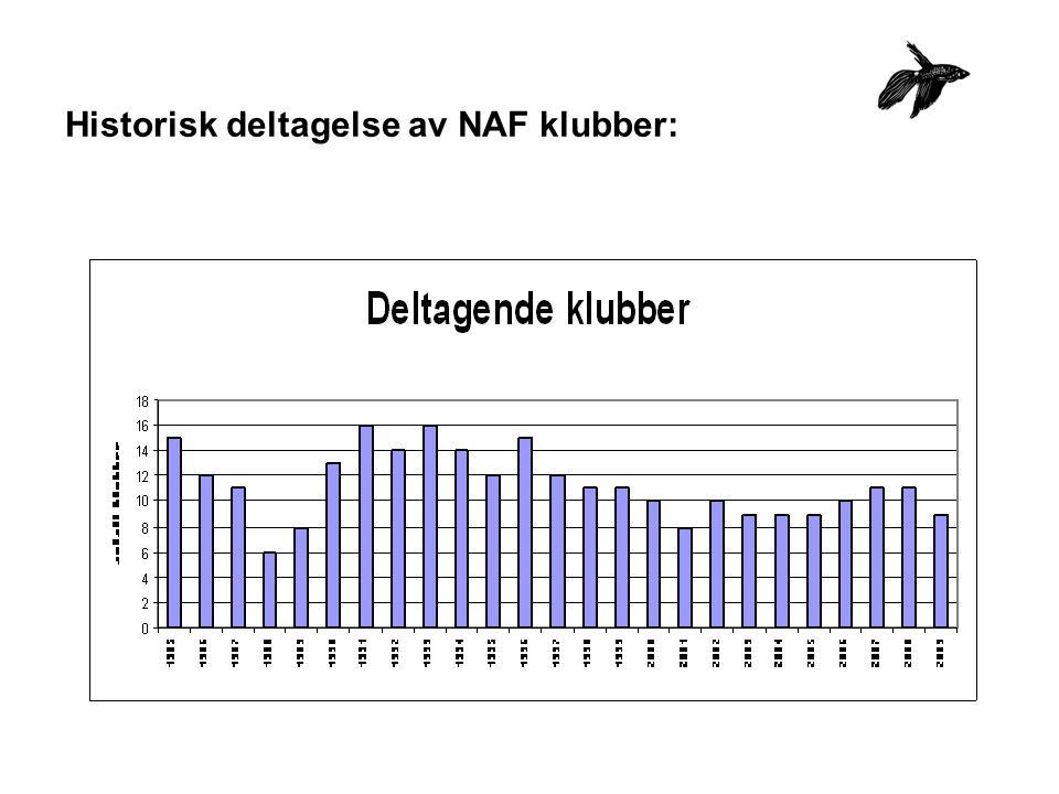 Historisk deltagelse av NAF klubber: