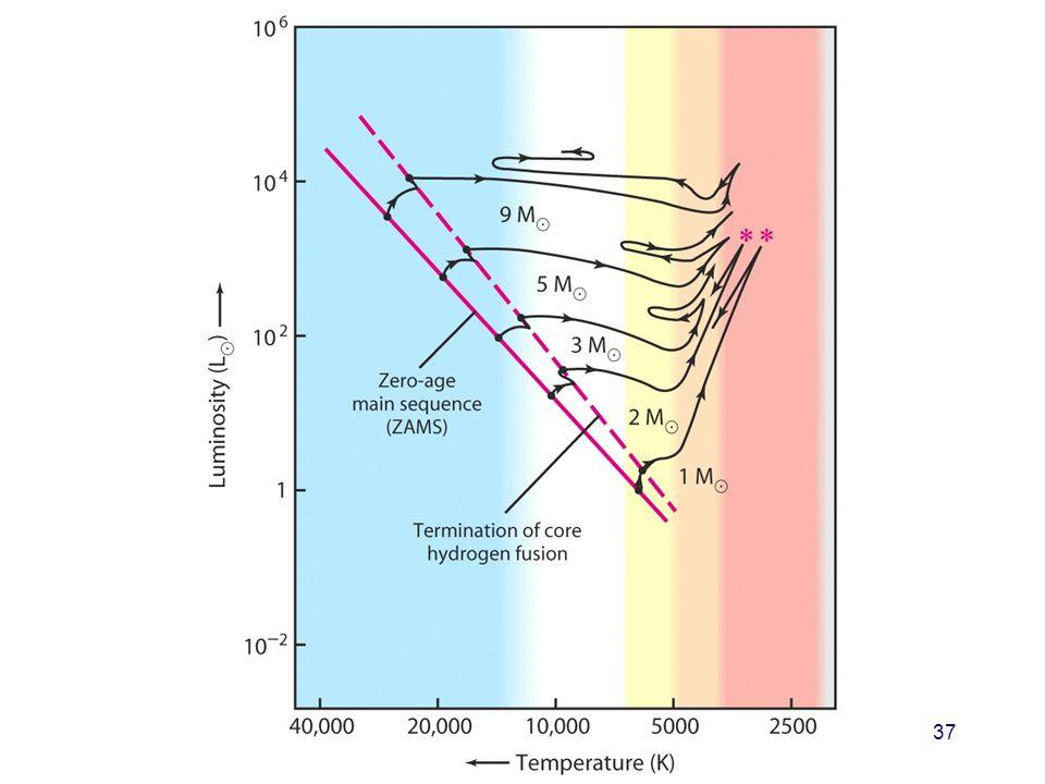 AST1010 - Stjerners dannelse og livsfaser 37