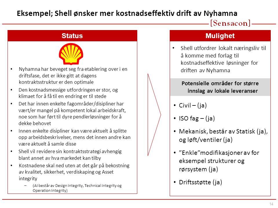 14 Eksempel; Shell ønsker mer kostnadseffektiv drift av Nyhamna Status • Nyhamna har beveget seg fra etablering over i en driftsfase, det er ikke gitt at dagens kontraktsstruktur er den optimale • Den kostnadsmessige utfordringen er stor, og klimaet for å få til en endring er til stede • Det har innen enkelte fagområder/disipliner har vært/er mangel på kompetent lokal arbeidskraft, noe som har ført til dyre pendlerløsninger for å dekke behovet • Innen enkelte disipliner kan være aktuelt å splitte opp arbeidsbeskrivelser, mens det innen andre kan være aktuelt å samle disse • Shell vil revidere sin kontraktsstrategi avhengig blant annet av hva markedet kan tilby • Kostnadene skal ned uten at det går på bekostning av kvalitet, sikkerhet, verdiskaping og Asset integrity –(AI består av Design Integrity, Technical Integrity og Operation Integrity) Mulighet • Shell utfordrer lokalt næringsliv til å komme med forlag til kostnadseffektive løsninger for driften av Nyhamna • Civil – (ja) • ISO fag – (ja) • Mekanisk, består av Statisk (ja), og løft/ventiler (ja) • Enkle modifikasjoner av for eksempel strukturer og rørsystem (ja) • Driftsstøtte (ja) Potensielle områder for større innslag av lokale leveranser