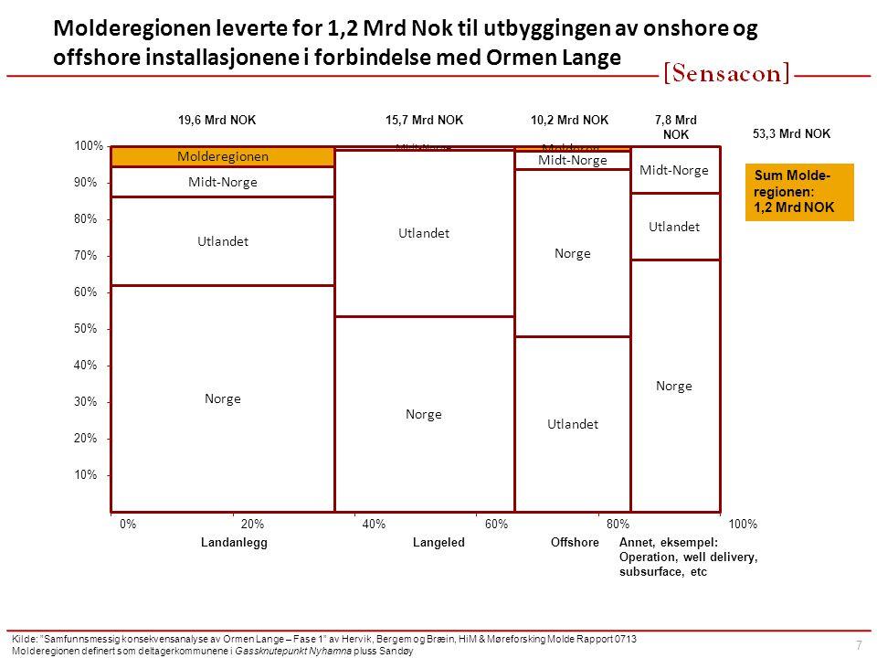 7 Molderegionen leverte for 1,2 Mrd Nok til utbyggingen av onshore og offshore installasjonene i forbindelse med Ormen Lange Molderegionen Midt-Norge Utlandet Norge 19,6 Mrd NOK Landanlegg Midt-Norge Utlandet Norge Langeled Moldereg.