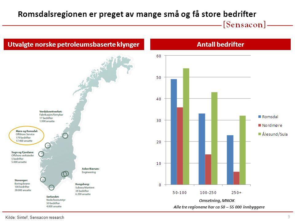 9 Antall bedrifter Romsdalsregionen er preget av mange små og få store bedrifter Omsetning, MNOK Alle tre regionene har ca 50 – 55 000 innbyggere Utvalgte norske petroleumsbaserte klynger Kilde: Sintef, Sensacon research