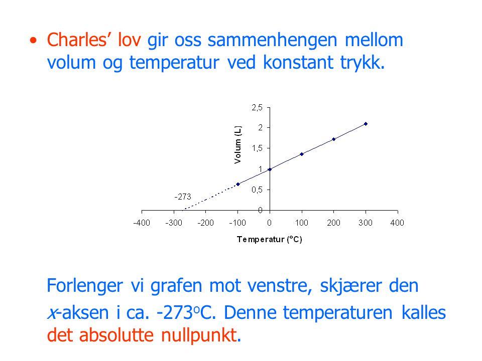 •Charles' lov gir oss sammenhengen mellom volum og temperatur ved konstant trykk.