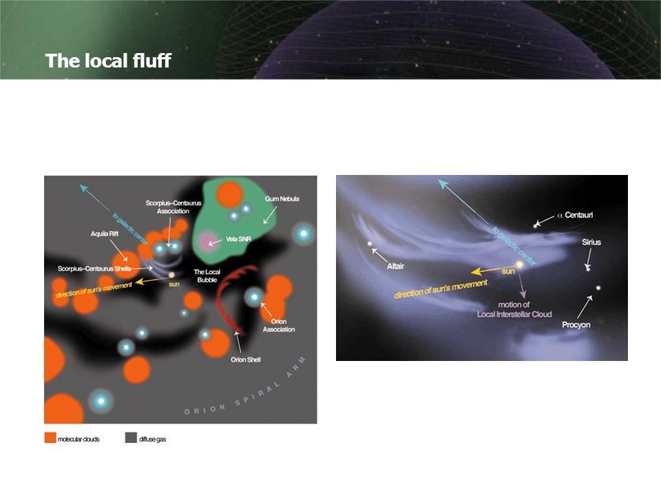 Tilbake til dottene innenfor den lokale boblen.The local fluff blir kartlagt av bl.a.