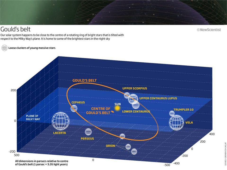 Økning i kosmisk stråling Faktiske konsekvenser • Satellitter må i større grad beskyttes • Farligere for astronauter i verdensrommet • Kosmisk stråling bryter ned ozon-laget • Økt UV-stråling øker kreftfaren, ødelegger DNA Spekulasjoner om mulige andre konsekvenser • Kan det være solsystemets passasje gjennom local fluff som har gjort det mulig for mennesket å utvikle seg.