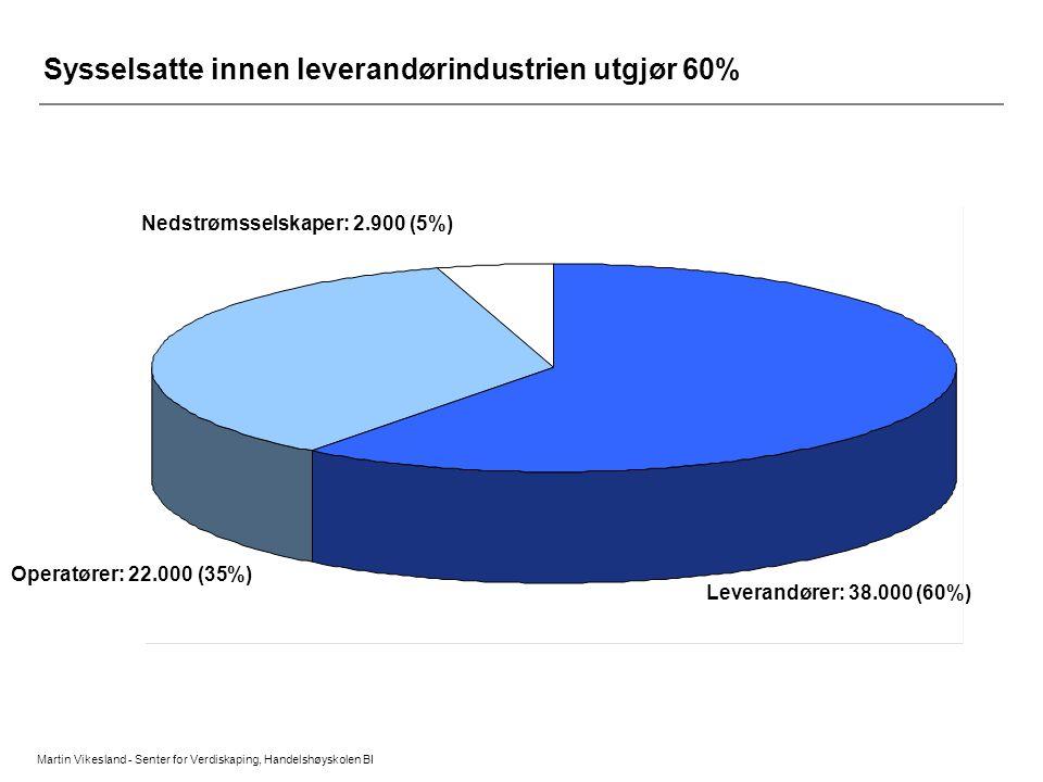Sysselsatte innen leverandørindustrien utgjør 60% Martin Vikesland - Senter for Verdiskaping, Handelshøyskolen BI Nedstrømsselskaper: 2.900 (5%) Lever