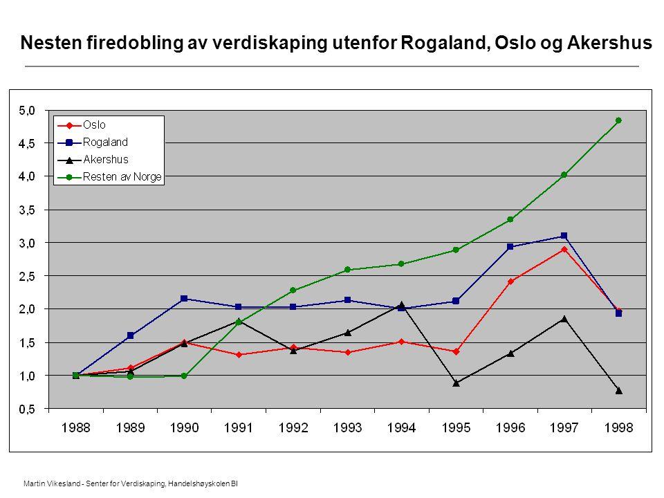 Martin Vikesland - Senter for Verdiskaping, Handelshøyskolen BI Nesten firedobling av verdiskaping utenfor Rogaland, Oslo og Akershus