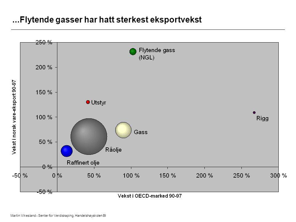 Martin Vikesland - Senter for Verdiskaping, Handelshøyskolen BI...Flytende gasser har hatt sterkest eksportvekst