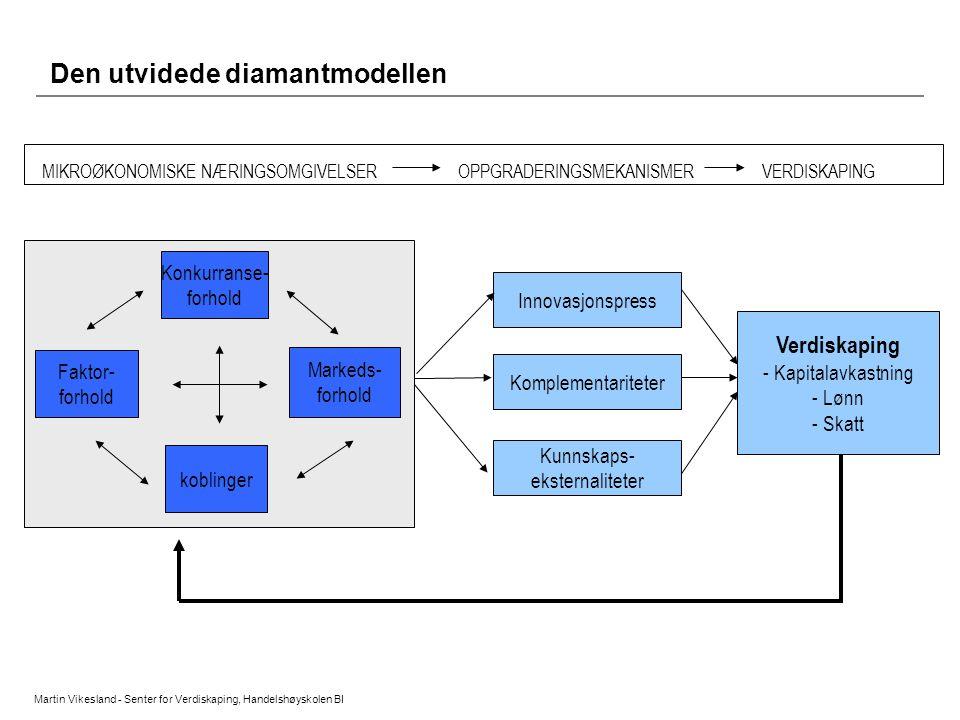 Den utvidede diamantmodellen Martin Vikesland - Senter for Verdiskaping, Handelshøyskolen BI Konkurranse- forhold koblinger Markeds- forhold Faktor- f