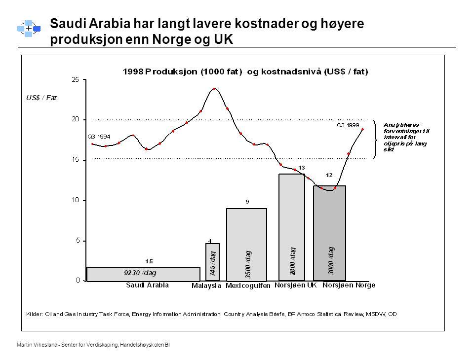 Martin Vikesland - Senter for Verdiskaping, Handelshøyskolen BI Saudi Arabia har langt lavere kostnader og høyere produksjon enn Norge og UK