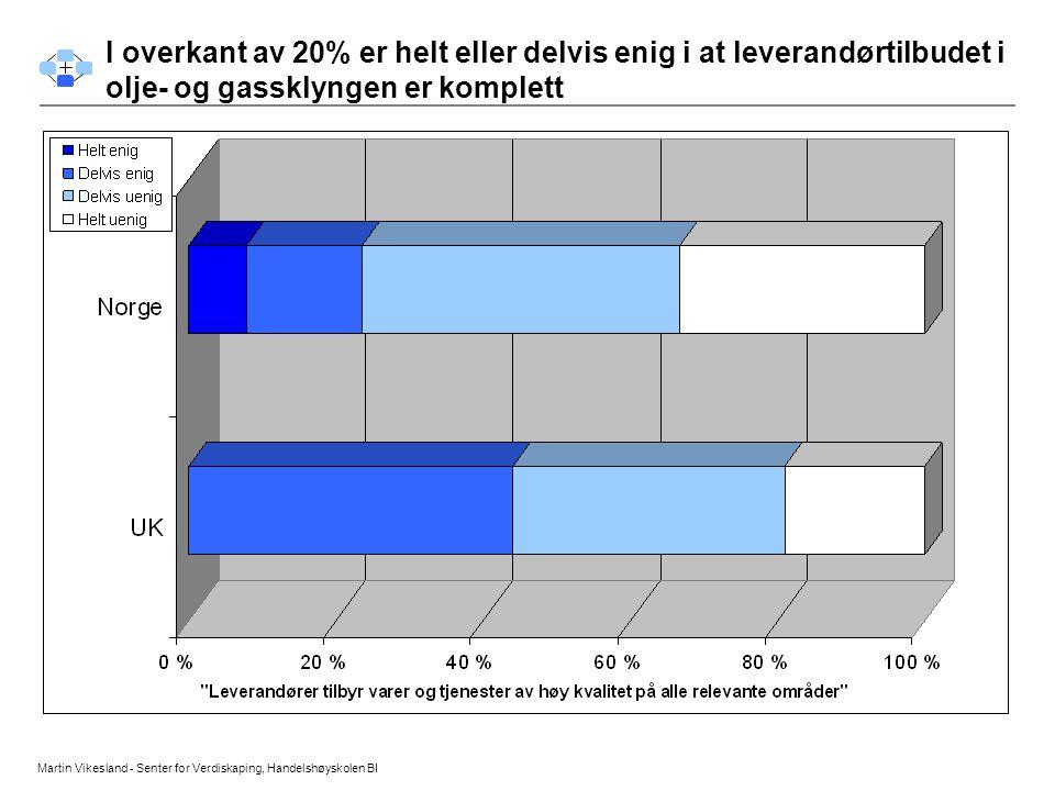 Martin Vikesland - Senter for Verdiskaping, Handelshøyskolen BI Konkurranse forhold I overkant av 20% er helt eller delvis enig i at leverandørtilbude