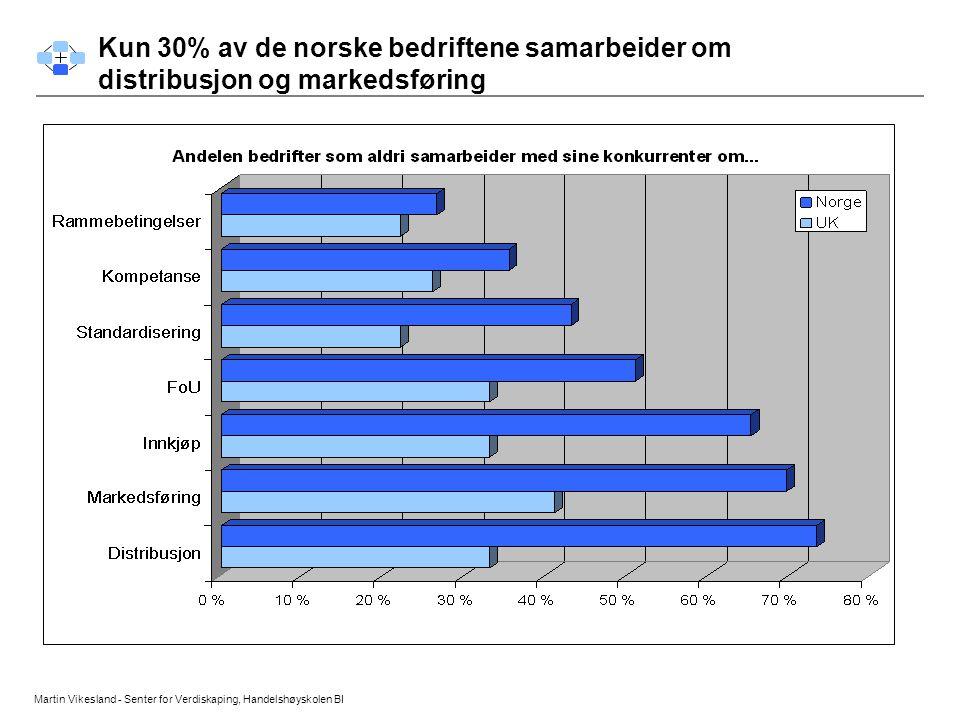 Martin Vikesland - Senter for Verdiskaping, Handelshøyskolen BI Konkurranse forhold Kun 30% av de norske bedriftene samarbeider om distribusjon og mar