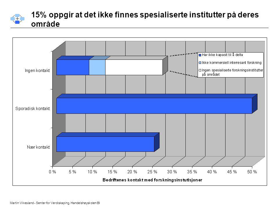 Martin Vikesland - Senter for Verdiskaping, Handelshøyskolen BI Konkurranse forhold 15% oppgir at det ikke finnes spesialiserte institutter på deres o