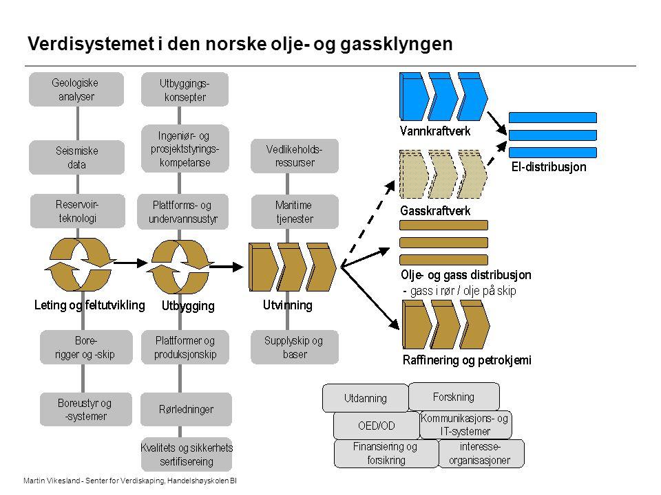 1: Hva inngår i den norske olje- og gassklyngen.
