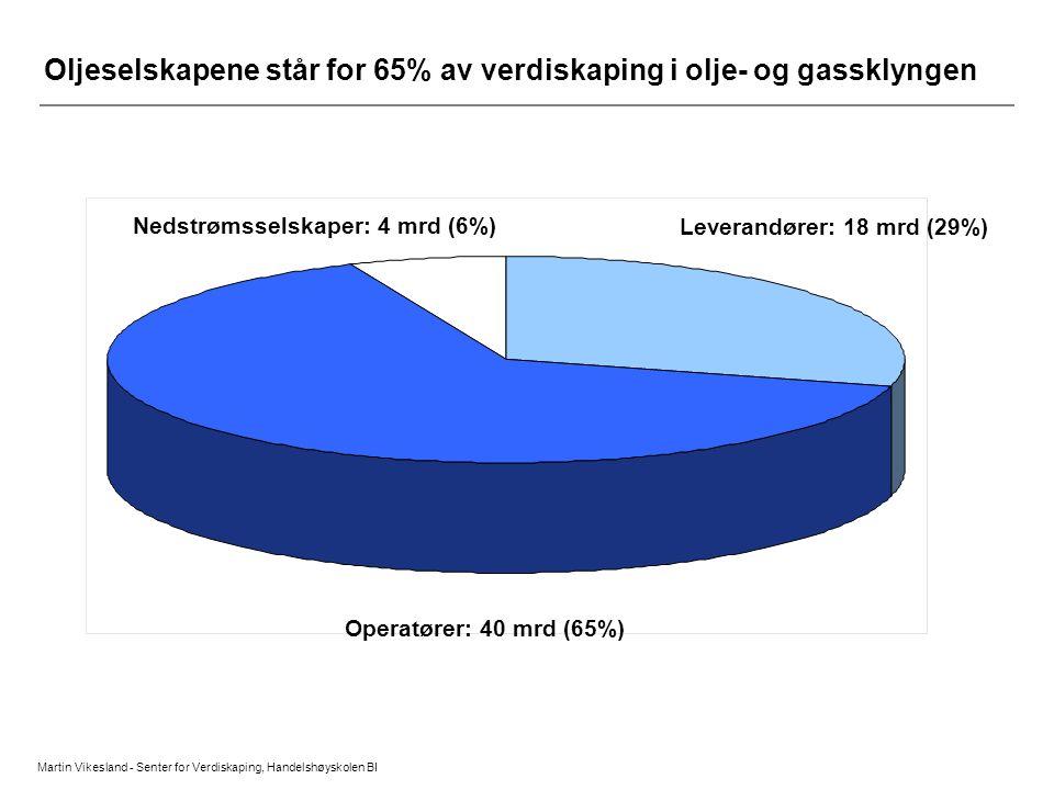Martin Vikesland - Senter for Verdiskaping, Handelshøyskolen BI Oljeselskapene står for 65% av verdiskaping i olje- og gassklyngen Nedstrømsselskaper: