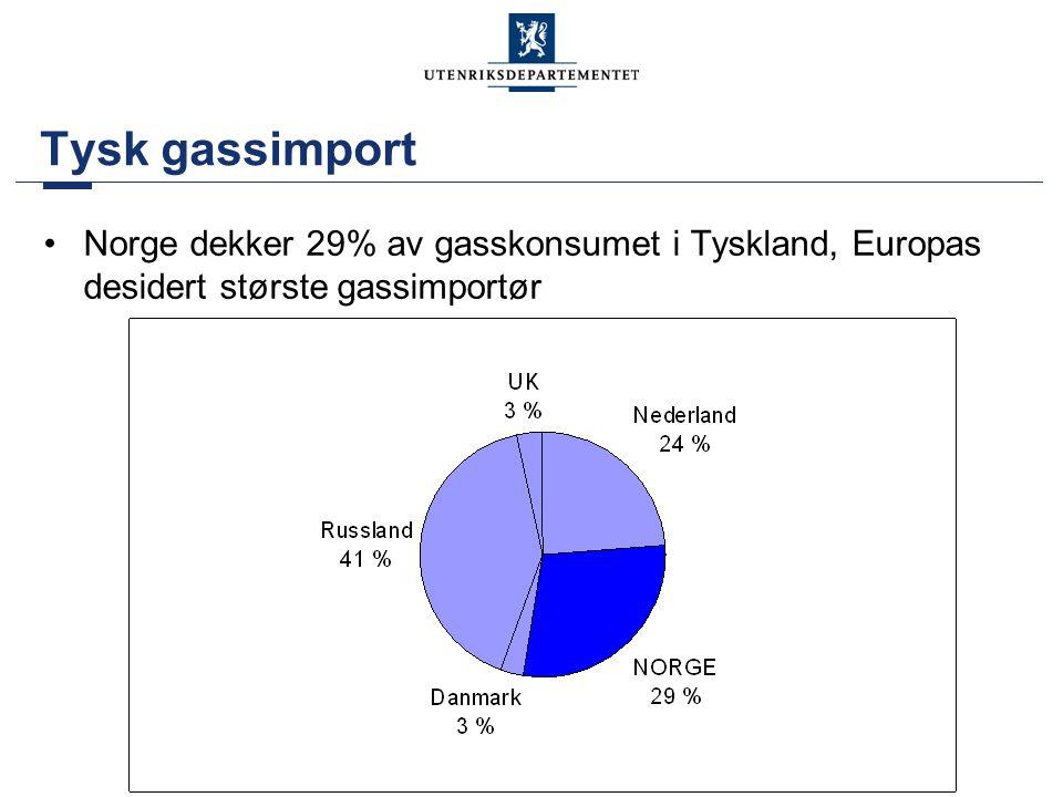 Tysk gassimport •Norge dekker 29% av gasskonsumet i Tyskland, Europas desidert største gassimportør