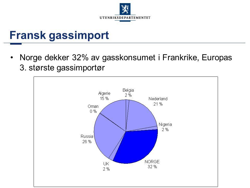 Fransk gassimport •Norge dekker 32% av gasskonsumet i Frankrike, Europas 3. største gassimportør