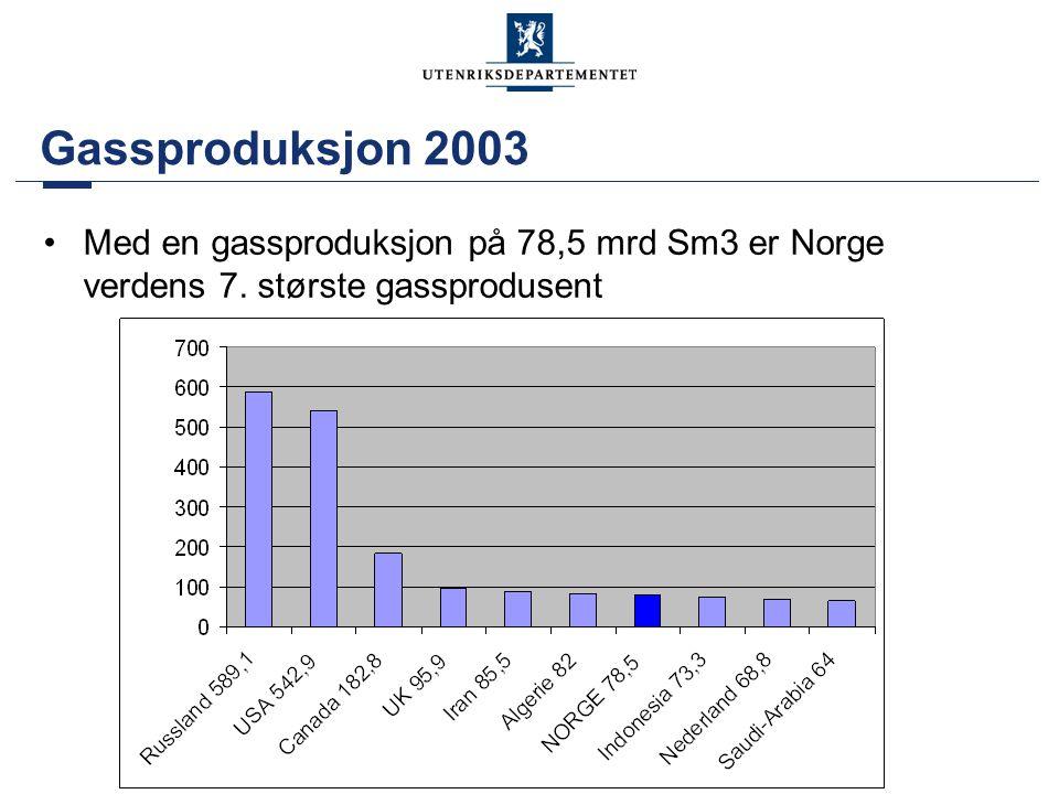Gassproduksjon 2003 •Med en gassproduksjon på 78,5 mrd Sm3 er Norge verdens 7. største gassprodusent
