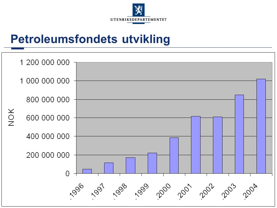 Petroleumsfondets utvikling