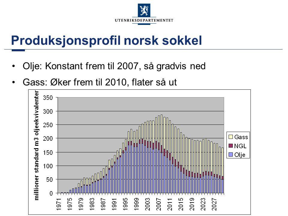 Produksjonsprofil norsk sokkel •Olje: Konstant frem til 2007, så gradvis ned •Gass: Øker frem til 2010, flater så ut