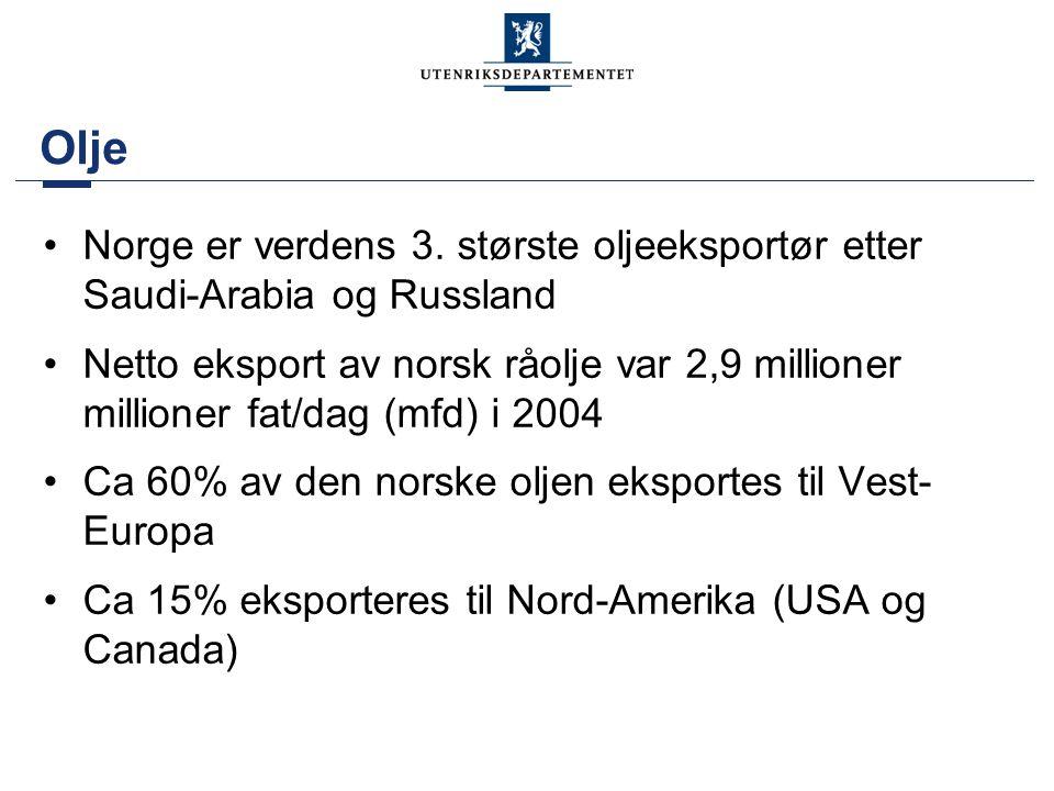 Olje •Norge er verdens 3. største oljeeksportør etter Saudi-Arabia og Russland •Netto eksport av norsk råolje var 2,9 millioner millioner fat/dag (mfd