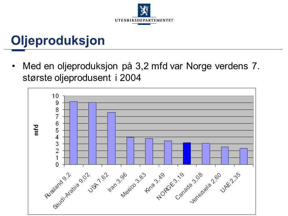 Oljeproduksjon •Med en oljeproduksjon på 3,2 mfd var Norge verdens 7. største oljeprodusent i 2004