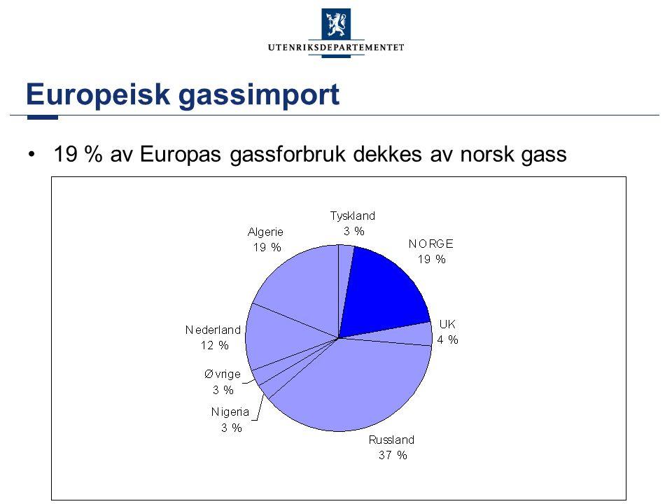 Avtakerland for norsk gass i mrd m3