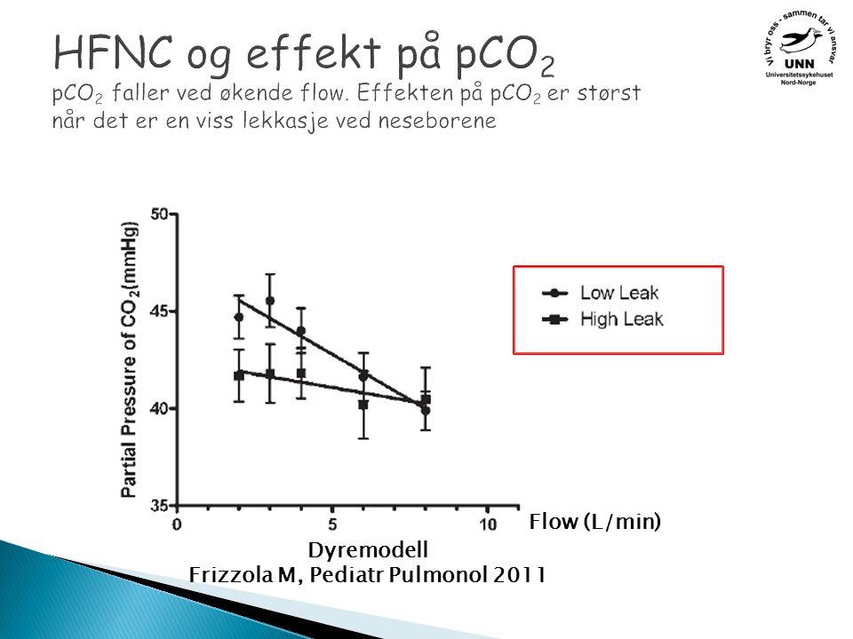 HFNC og effekt på pCO 2 pCO 2 faller ved økende flow.