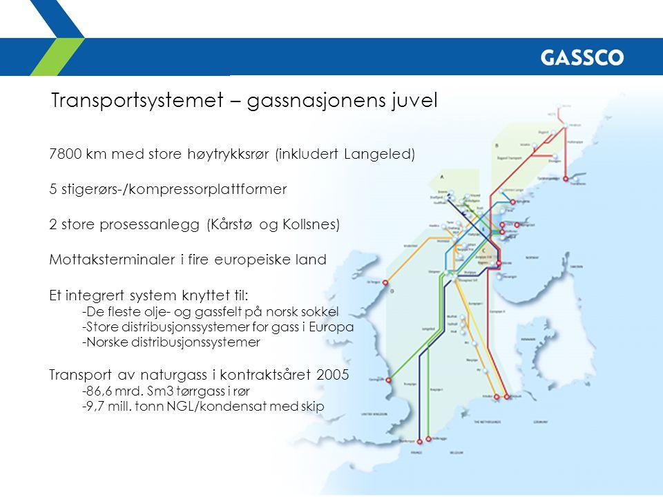 Transportsystemet – gassnasjonens juvel 7800 km med store høytrykksrør (inkludert Langeled) 5 stigerørs-/kompressorplattformer 2 store prosessanlegg (