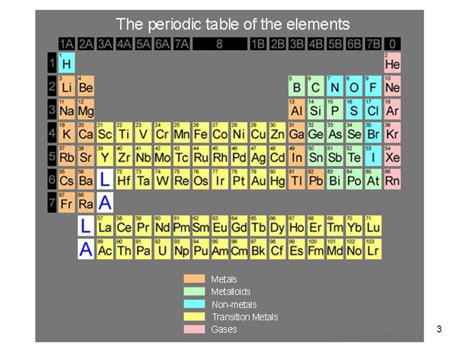 3 Det periodiske system