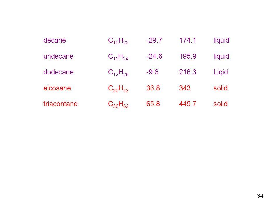 34 decaneC 10 H 22 -29.7174.1liquid undecaneC 11 H 24 -24.6195.9liquid dodecaneC 12 H 26 -9.6216.3Liqid eicosaneC 20 H 42 36.8343solid triacontaneC 30