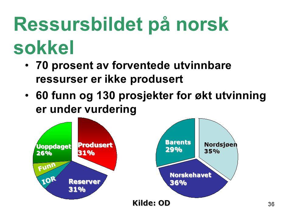 36 Reserver 31% Produsert 31% IOR Funn Uoppdaget 26% Norskehave t 36% Barents 29% Nordsjøen35% •70 prosent av forventede utvinnbare ressurser er ikke