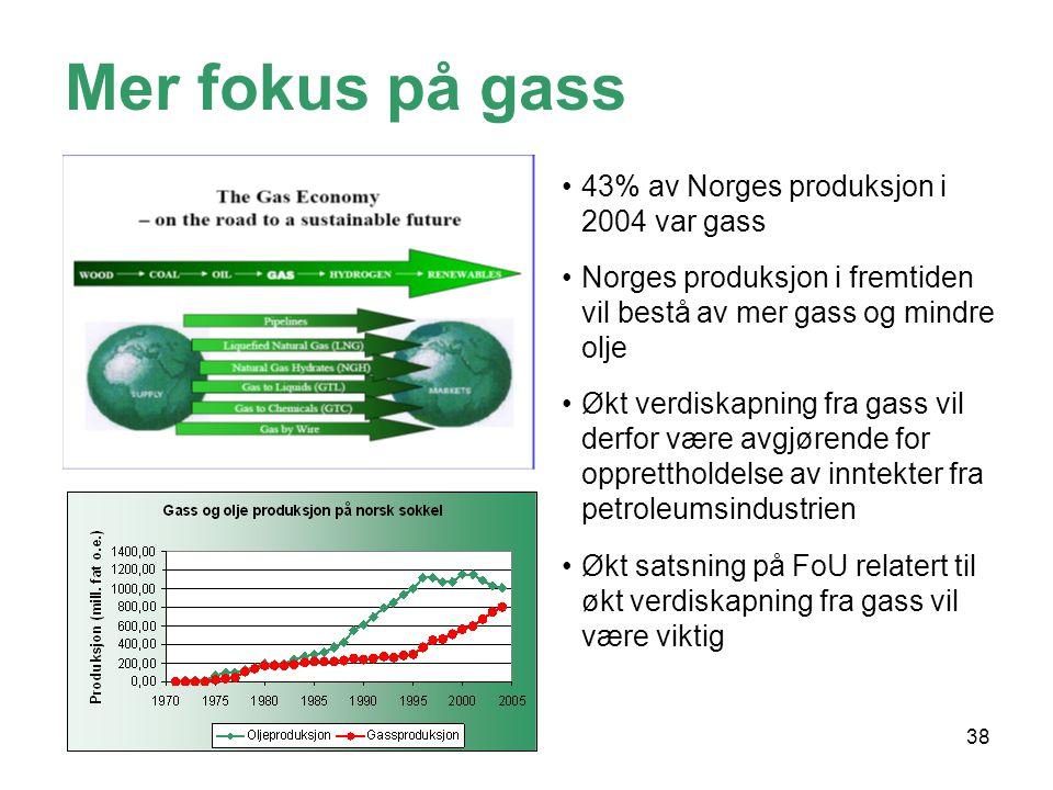 38 •Norge produs Mer fokus på gass •43% av Norges produksjon i 2004 var gass •Norges produksjon i fremtiden vil bestå av mer gass og mindre olje •Økt