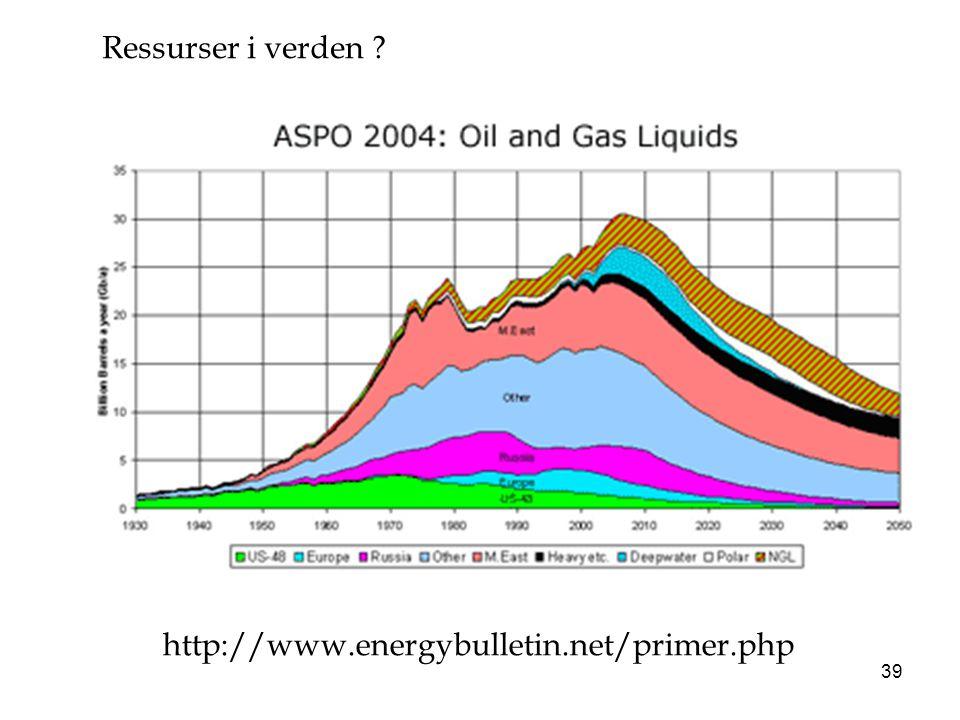 39 http://www.energybulletin.net/primer.php Ressurser i verden ?