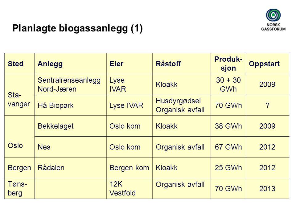 Planlagte biogassanlegg (1) StedAnleggEierRåstoff Produk- sjon Oppstart Sta- vanger Sentralrenseanlegg Nord-Jæren Lyse IVAR Kloakk 30 + 30 GWh 2009 Hå