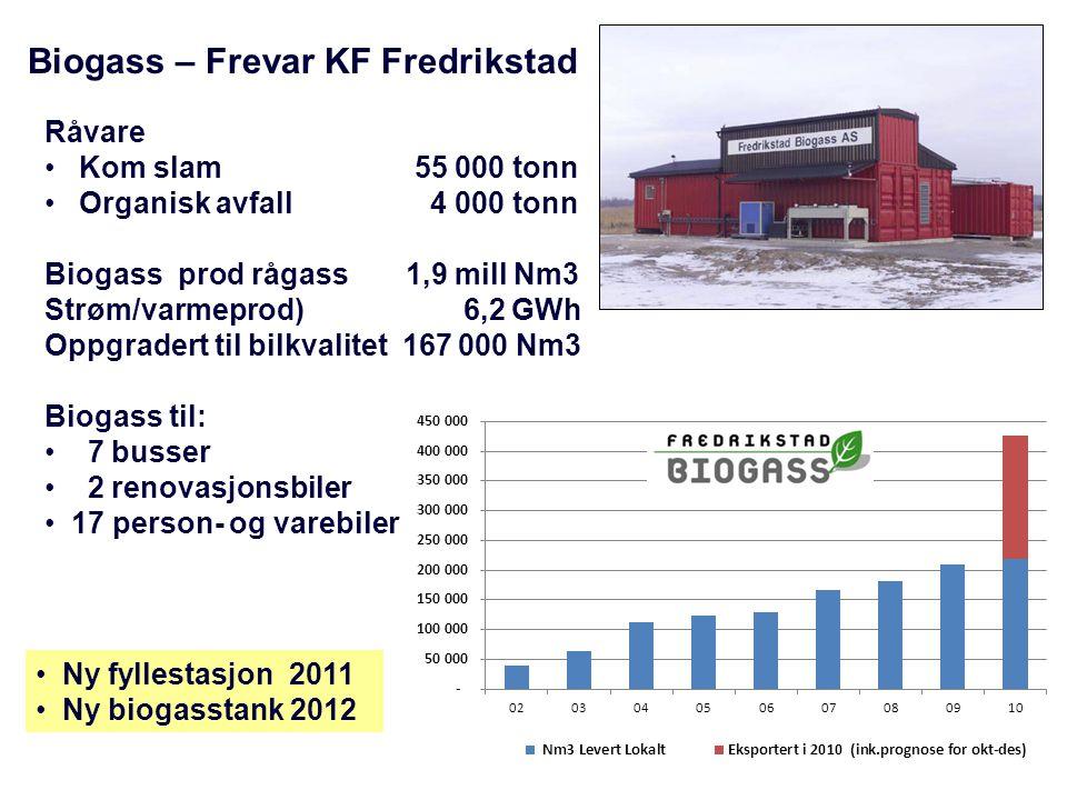 Biogass – Frevar KF Fredrikstad Råvare • Kom slam 55 000 tonn • Organisk avfall 4 000 tonn Biogass prod rågass 1,9 mill Nm3 Strøm/varmeprod) 6,2 GWh O