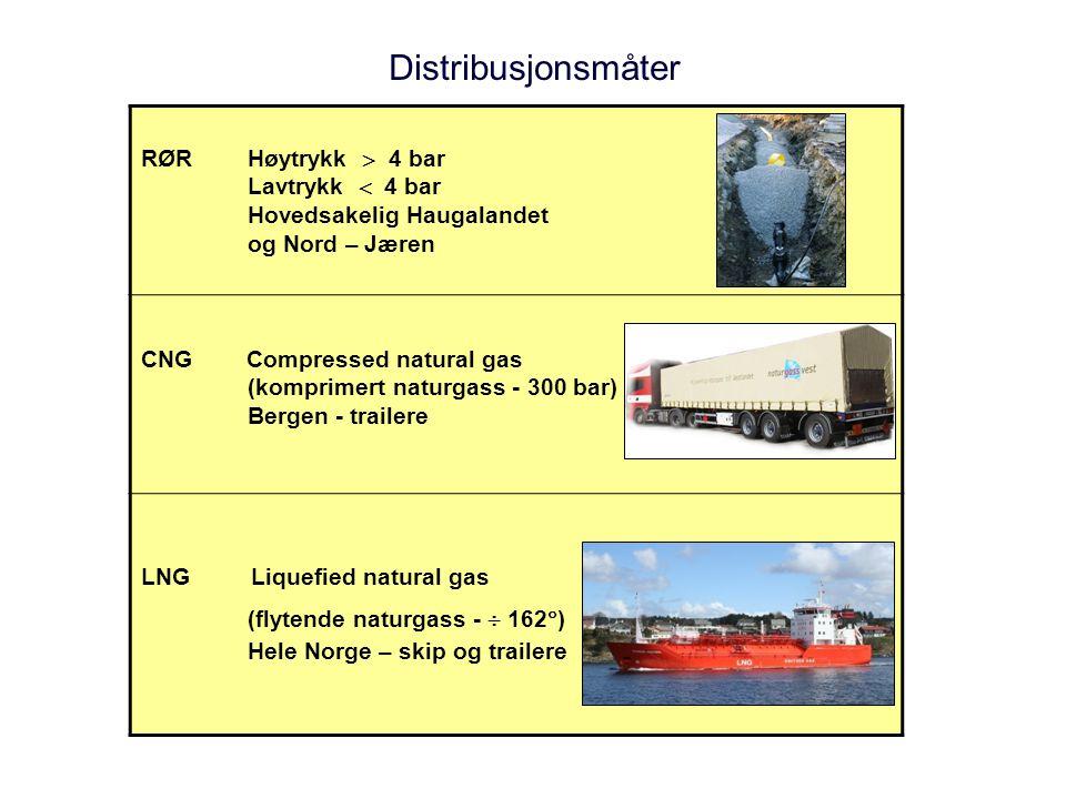 Distribusjonsmåter RØR Høytrykk  4 bar Lavtrykk  4 bar Hovedsakelig Haugalandet og Nord – Jæren CNG Compressed natural gas (komprimert naturgass - 3
